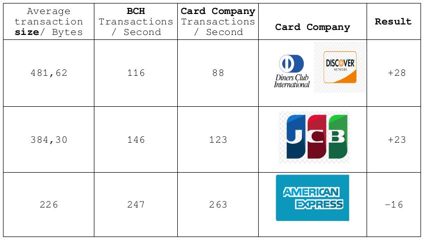 Demanda por transações cartões de crédito e bch