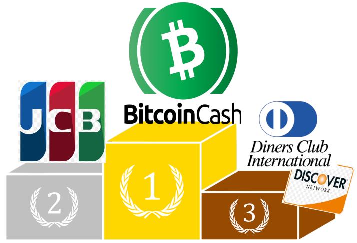 Bitcoin cash no podio versus JCB, discover e outros cartões de crédito