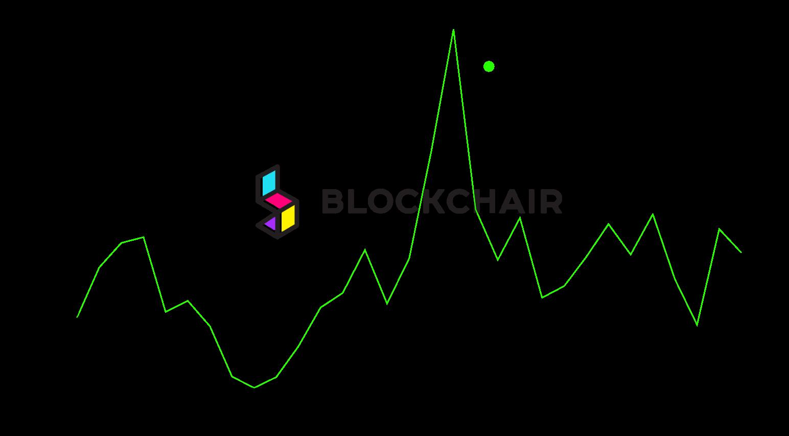 gráfico tamanho da transação BCH
